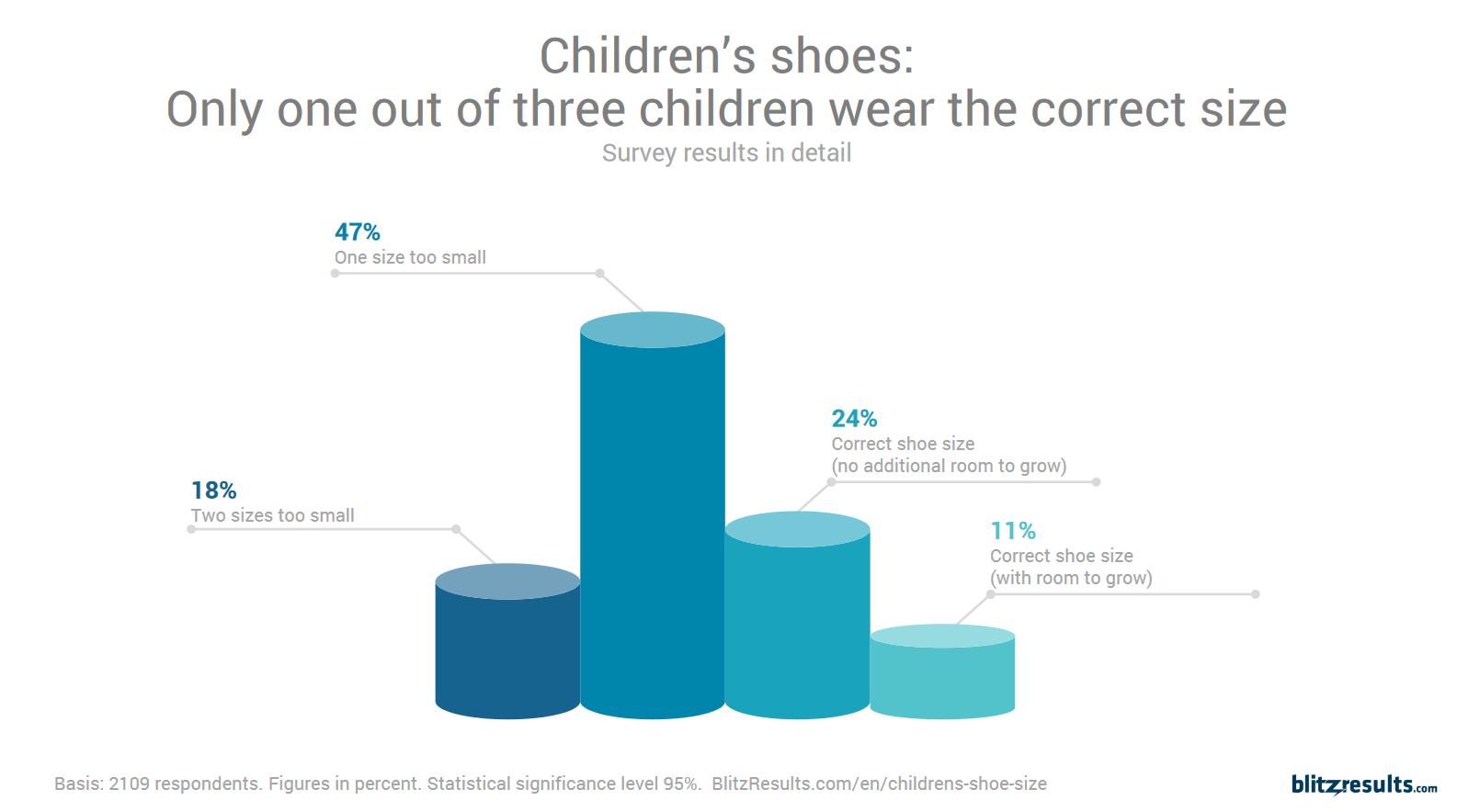 Kinderschoenen onderzoek Blitzresults
